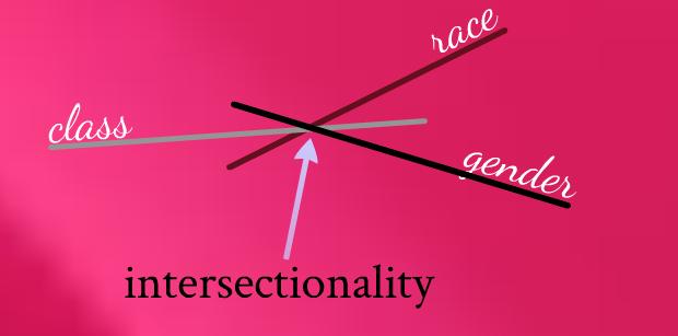 Intersezionalità: una critica marxista